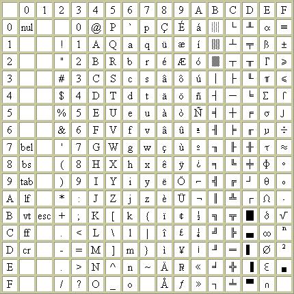 L 39 internet rapide et permanent le codage des caract res - Table des caracteres windows ...